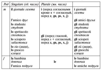 определенный артикль в итальянском языке